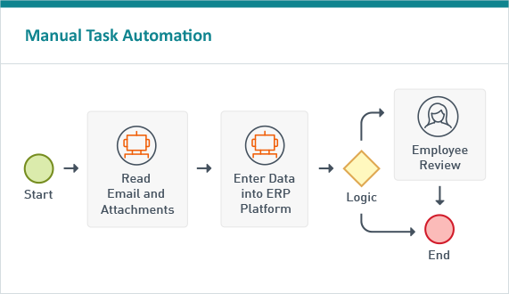 An example of Laserfiche RPA